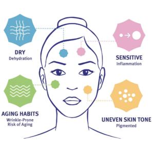 Dry Sensivite aging tone